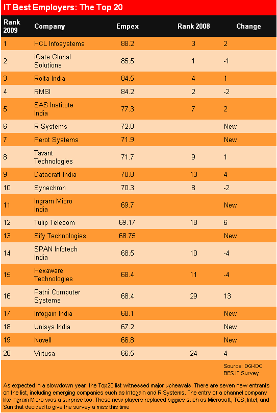 Most Preferred as Per Dataquest 2009 Survey