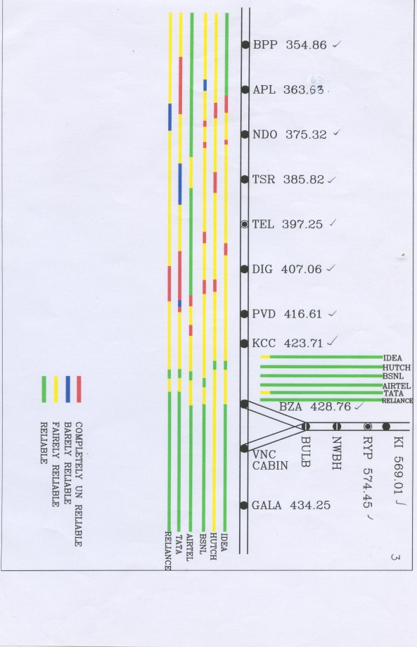 Emergency Mobile Signal Strength Chart
